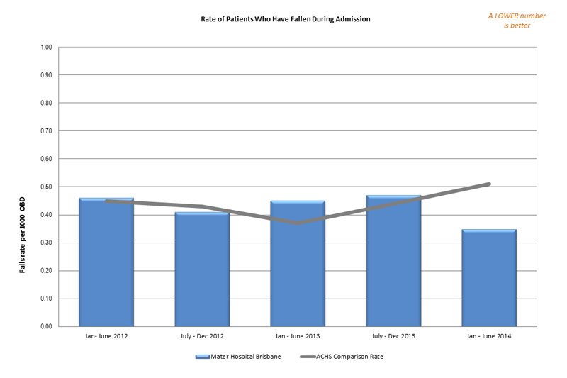 Rate of Patients Who Have Fallen During Admission