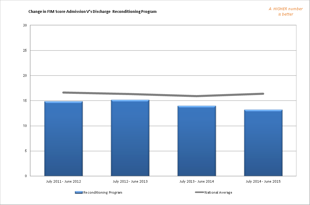 Change in FIM Score Admission vs Discharge Reconditioning Program