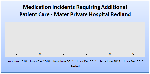 Medication incidents - Mater Private Hospital redland