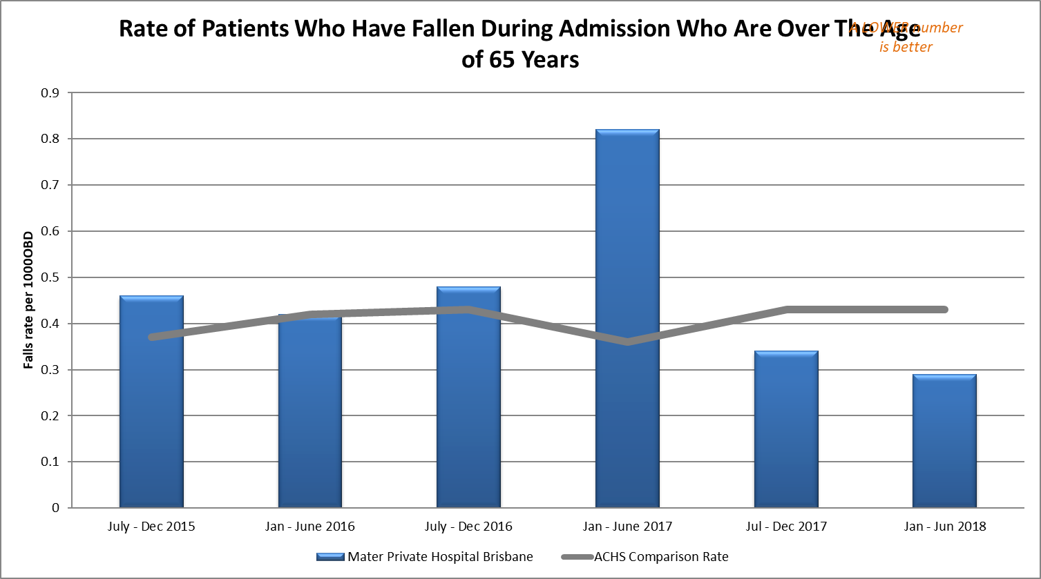 Patient Falls (Patients Over 65 Years)