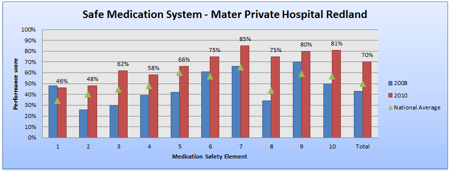Safe medication systems - Mater Private Hospital Redland