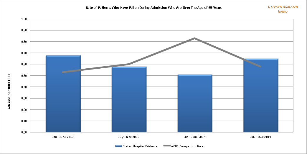 Rate of Patients Who Have Fallen During Admission Who Are Over The Age of 65 Years